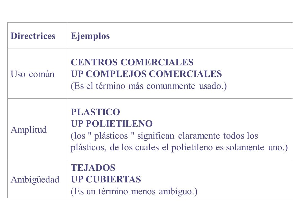 Directrices Ejemplos. Uso común. CENTROS COMERCIALES UP COMPLEJOS COMERCIALES (Es el término más comunmente usado.)