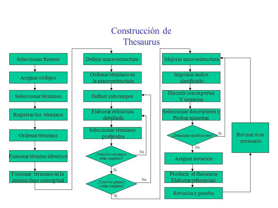 Construcción de Thesaurus
