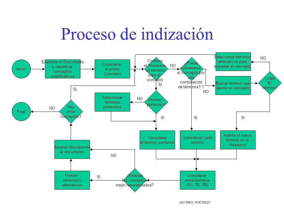 Proceso de indización Seleccionar términos alternativos para