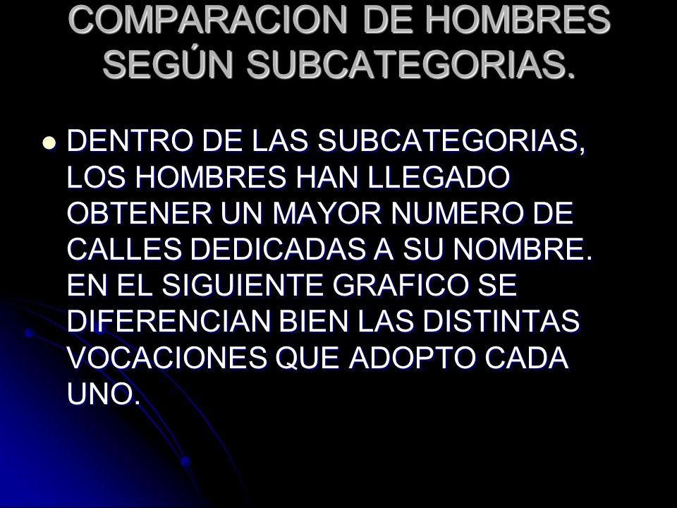 COMPARACION DE HOMBRES SEGÚN SUBCATEGORIAS.