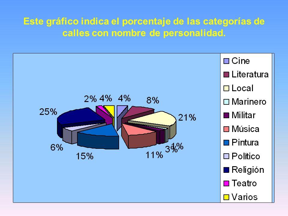 Este gráfico indica el porcentaje de las categorías de calles con nombre de personalidad.