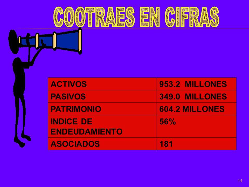 COOTRAES EN CIFRAS ACTIVOS 953.2 MILLONES PASIVOS 349.0 MILLONES