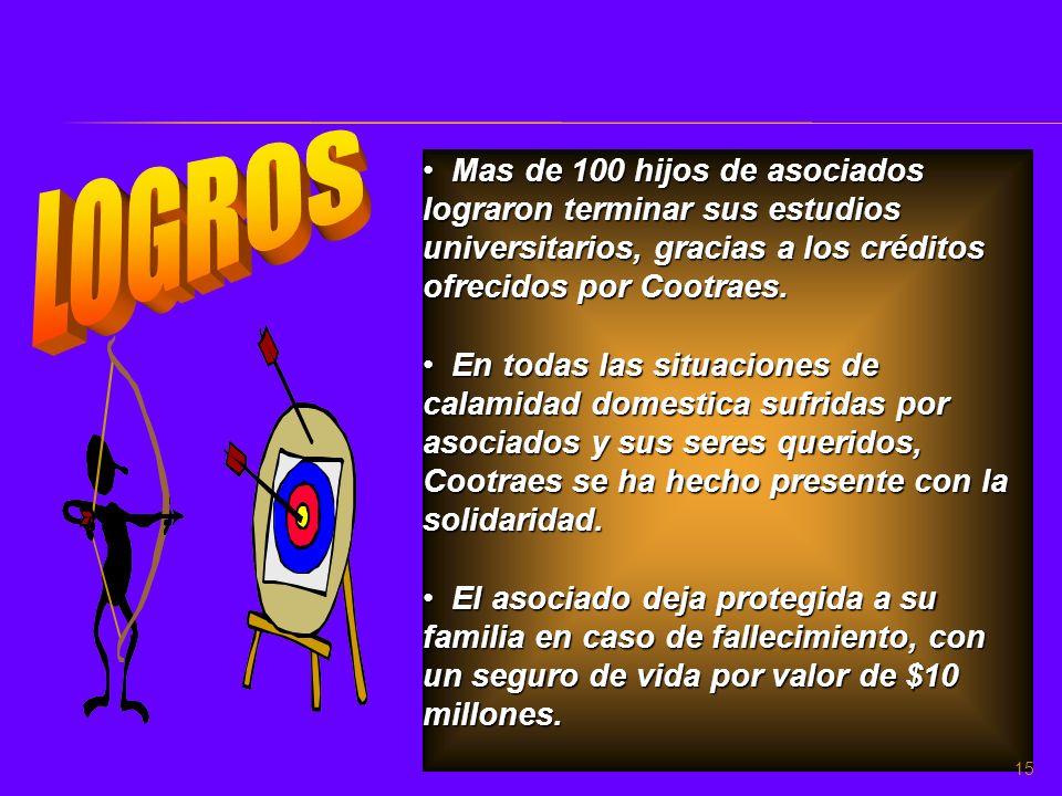 LOGROS Mas de 100 hijos de asociados lograron terminar sus estudios universitarios, gracias a los créditos ofrecidos por Cootraes.