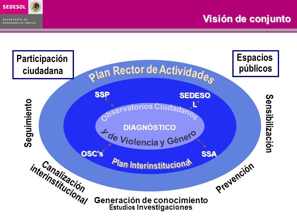 Canalización interinstitucional Prevención Seguimiento Sensibilización
