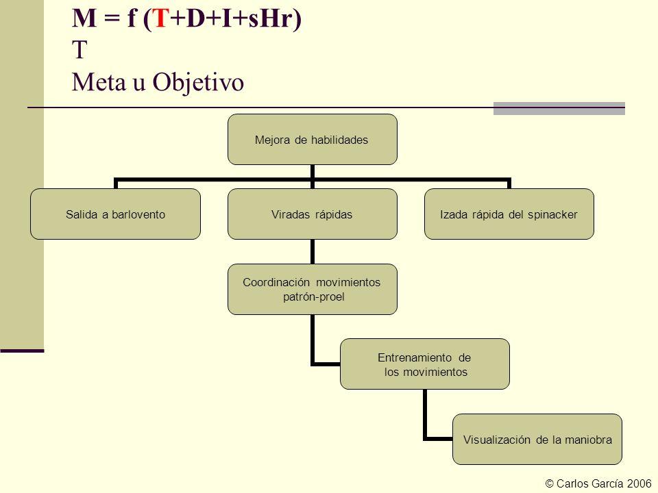 M = f (T+D+I+sHr) T Meta u Objetivo