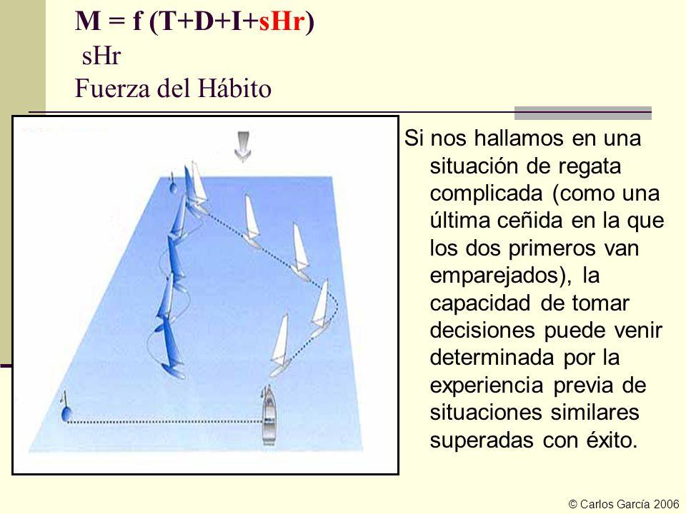 M = f (T+D+I+sHr) sHr Fuerza del Hábito