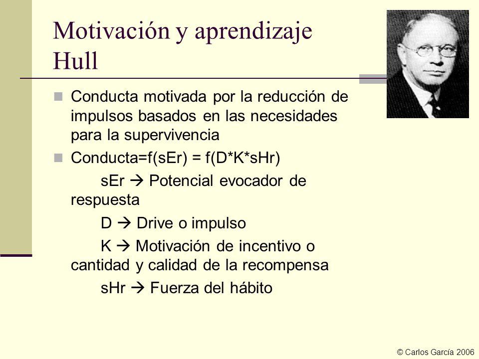 Motivación y aprendizaje Hull