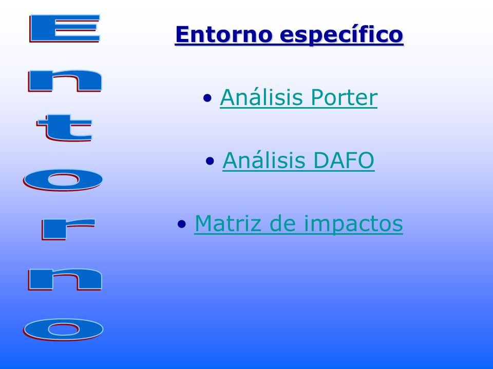 Entorno Entorno específico Análisis Porter Análisis DAFO