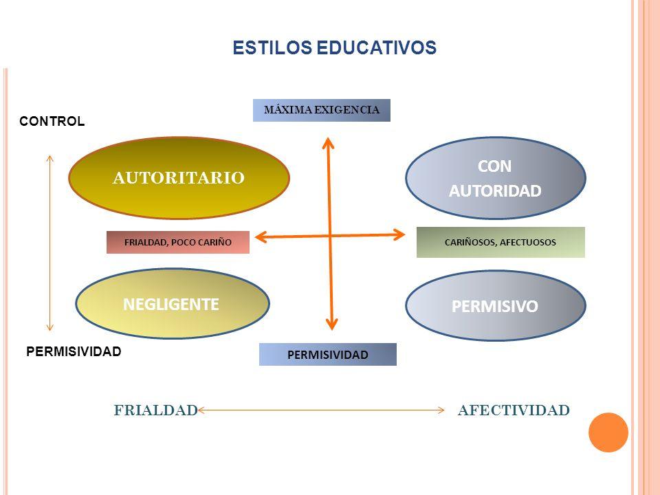 ESTILOS EDUCATIVOS CON AUTORIDAD NEGLIGENTE PERMISIVO AUTORITARIO