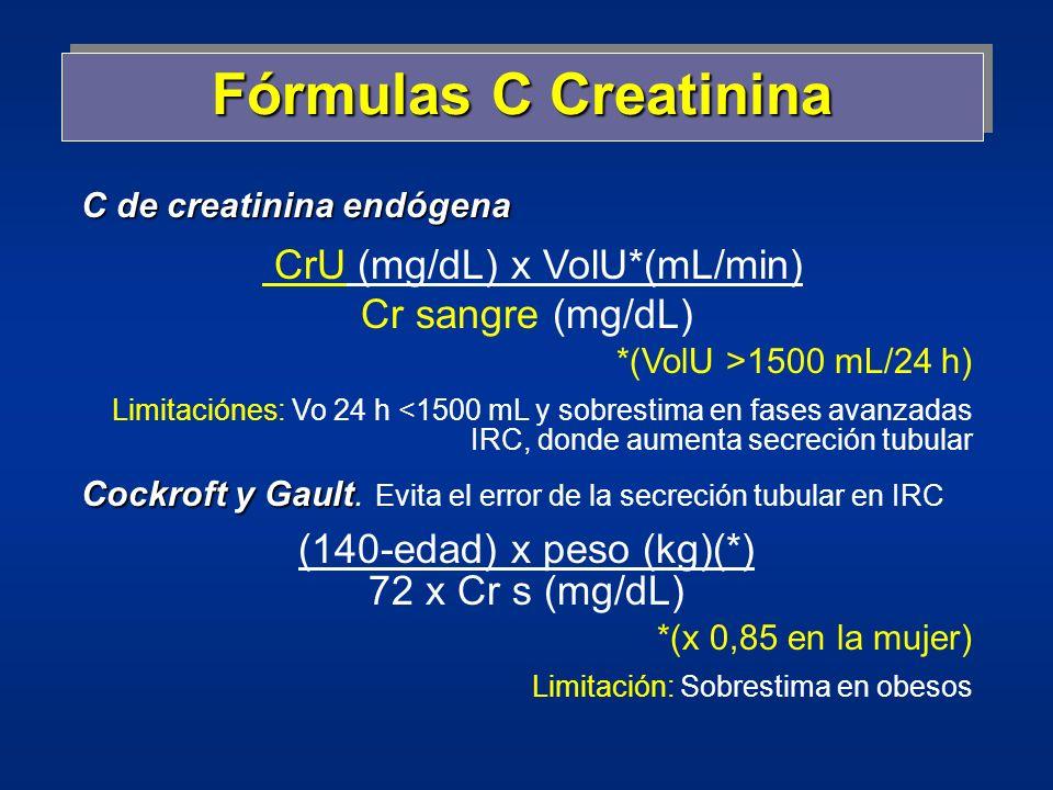 CrU (mg/dL) x VolU*(mL/min)