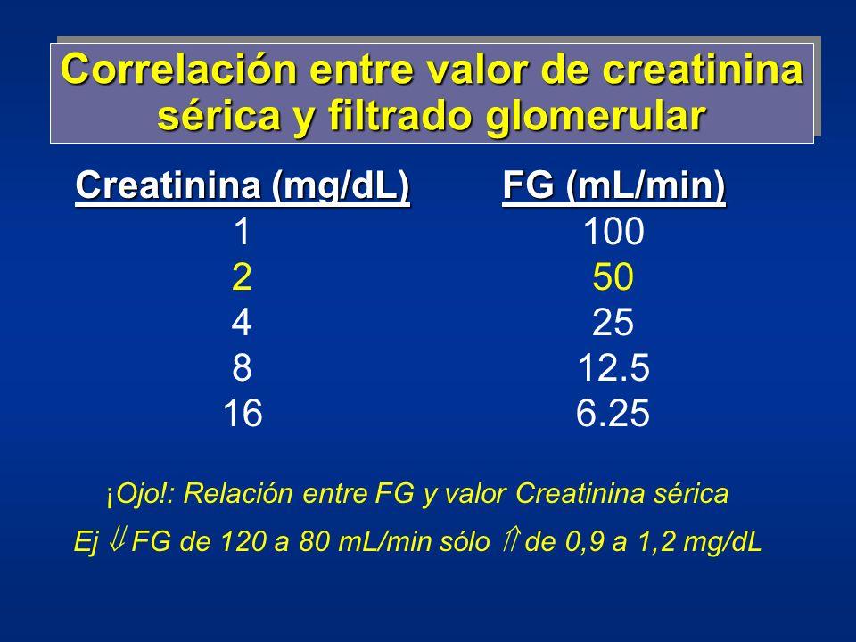 Correlación entre valor de creatinina sérica y filtrado glomerular