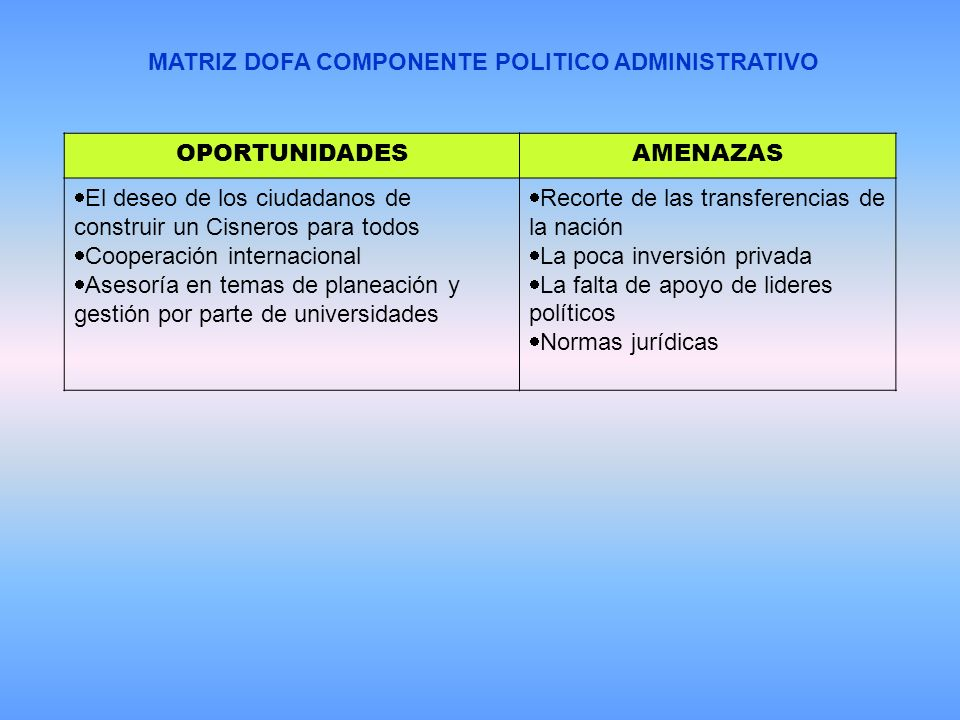 MATRIZ DOFA COMPONENTE POLITICO ADMINISTRATIVO