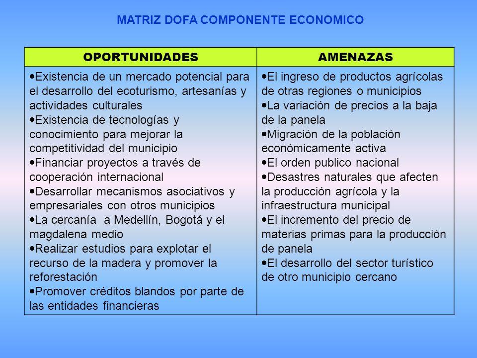 MATRIZ DOFA COMPONENTE ECONOMICO