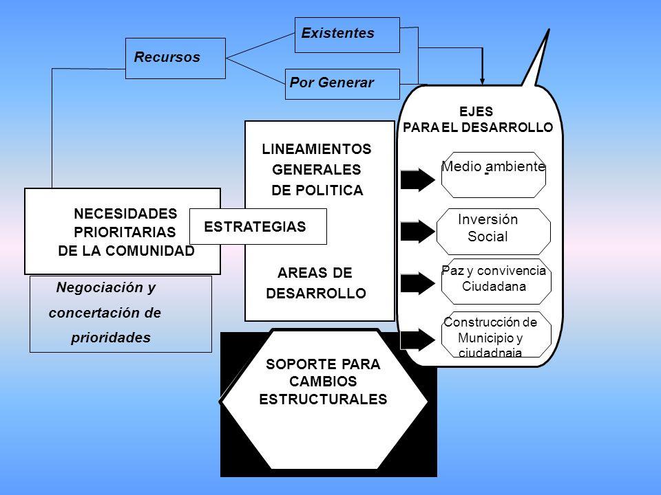Existentes Recursos Por Generar LINEAMIENTOS Medio ambiente GENERALES