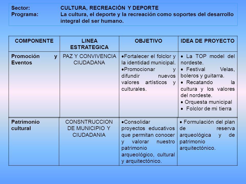 COMPONENTE LINEA ESTRATEGICA OBJETIVO IDEA DE PROYECTO