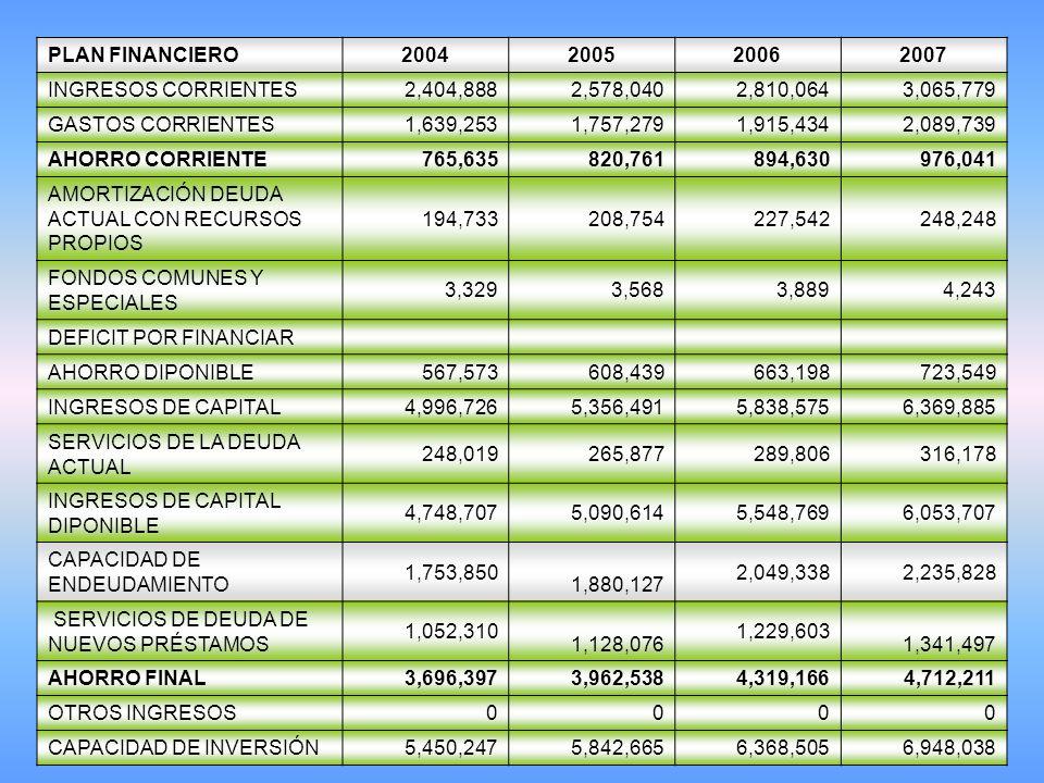 PLAN FINANCIERO 2004. 2005. 2006. 2007. INGRESOS CORRIENTES. 2,404,888. 2,578,040. 2,810,064.