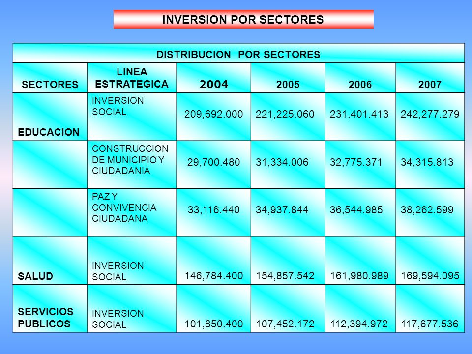 INVERSION POR SECTORES DISTRIBUCION POR SECTORES