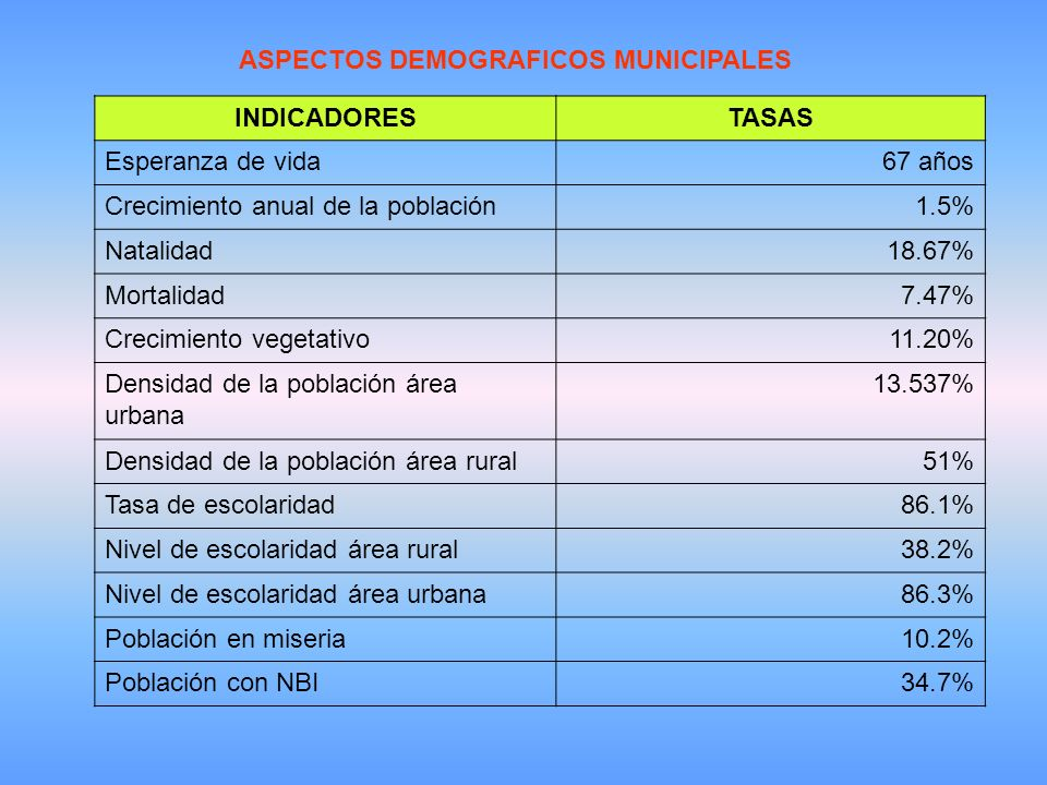 ASPECTOS DEMOGRAFICOS MUNICIPALES