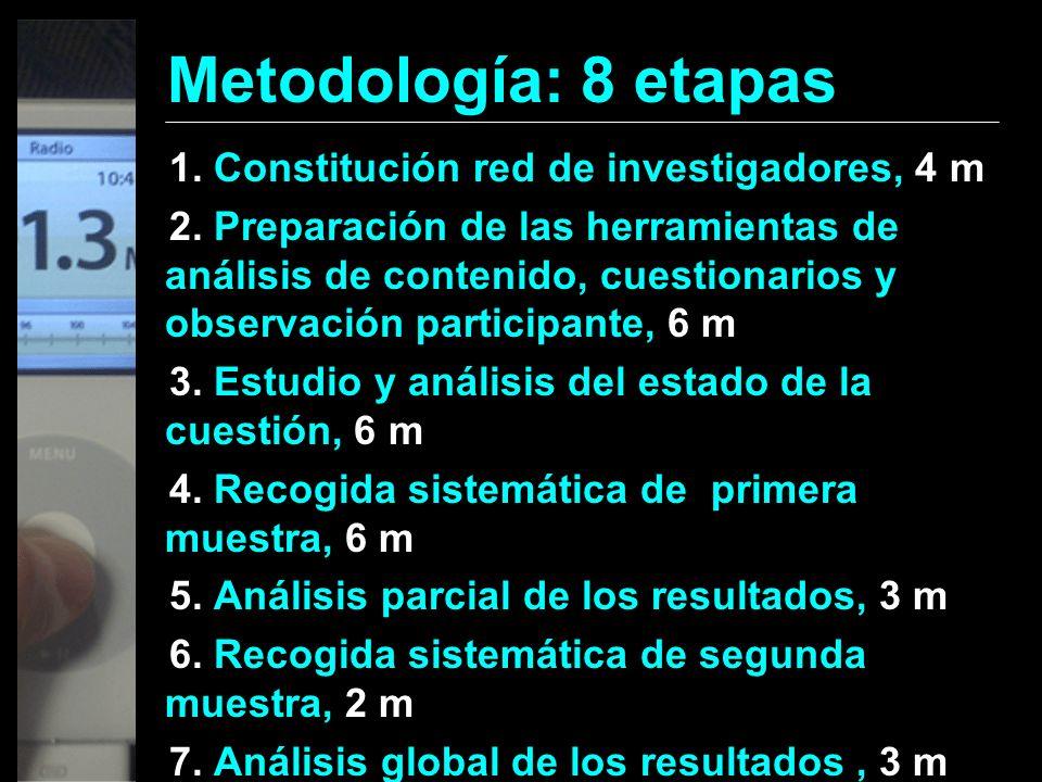 Metodología: 8 etapas 1. Constitución red de investigadores, 4 m