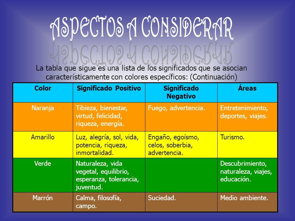 ASPECTOS A CONSIDERAR La tabla que sigue es una lista de los significados que se asocian característicamente con colores específicos: (Continuación)