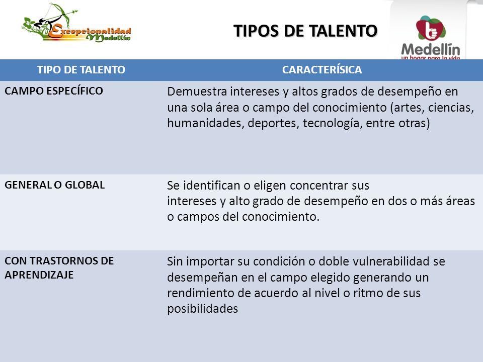 TIPOS DE TALENTO TIPO DE TALENTO. CARACTERÍSICA. CAMPO ESPECÍFICO.