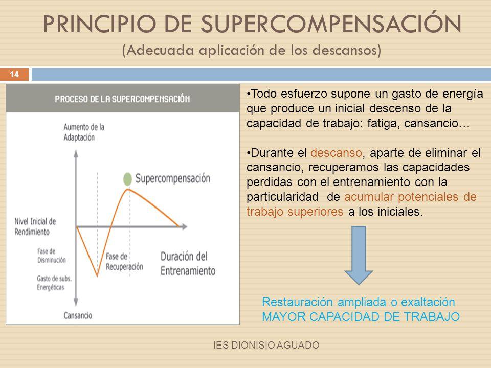 PRINCIPIO DE SUPERCOMPENSACIÓN (Adecuada aplicación de los descansos)