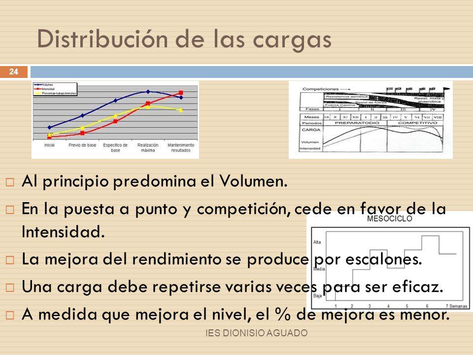 Distribución de las cargas