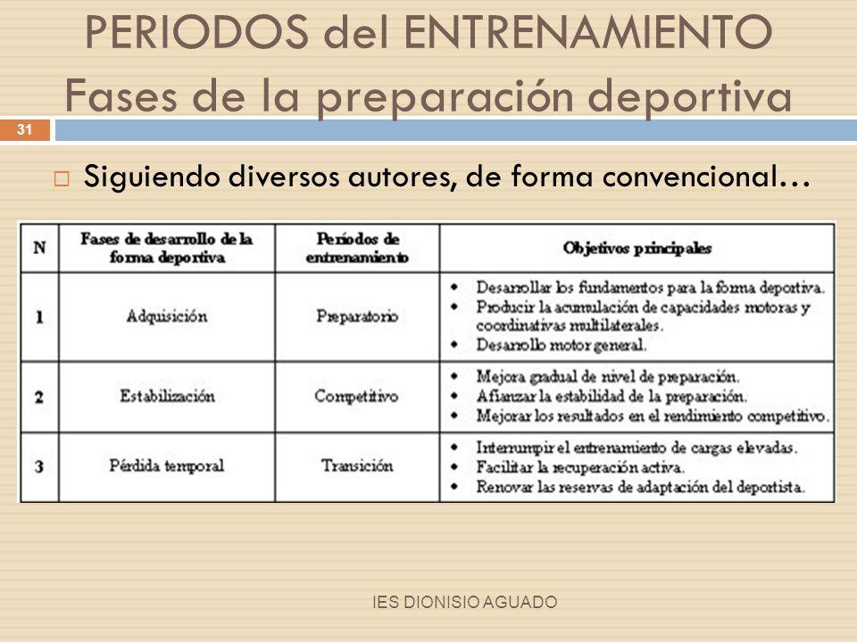 PERIODOS del ENTRENAMIENTO Fases de la preparación deportiva