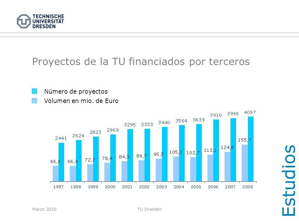 Proyectos de la TU financiados por terceros