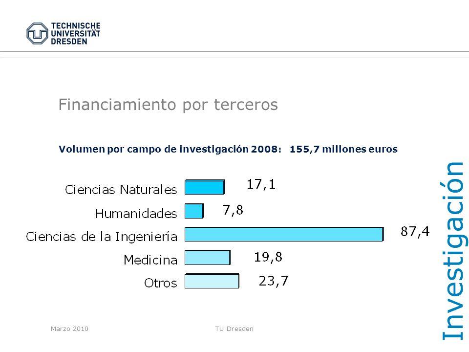 Financiamiento por terceros