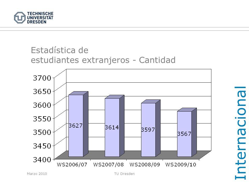 Estadística de estudiantes extranjeros - Cantidad