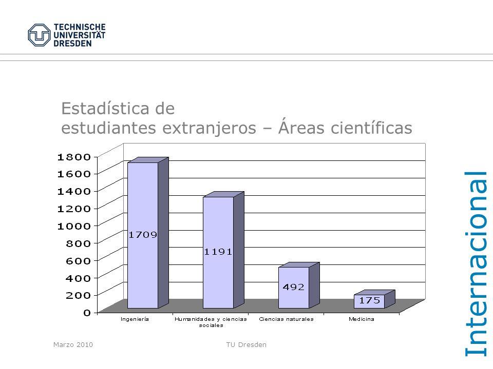 Estadística de estudiantes extranjeros – Áreas científicas
