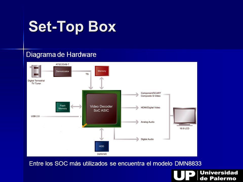 Set-Top Box Diagrama de Hardware
