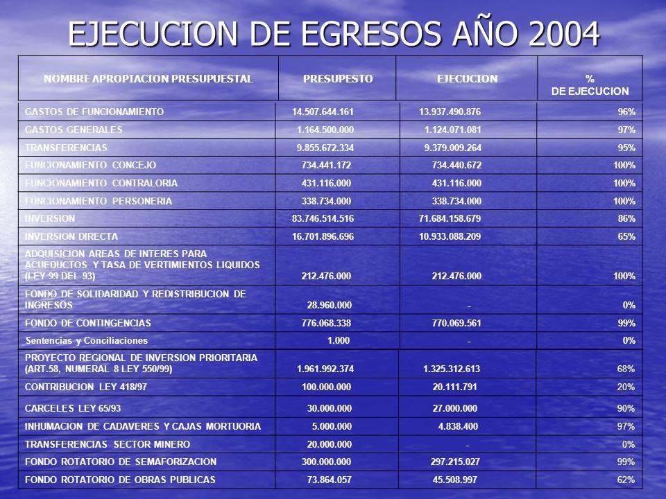 EJECUCION DE EGRESOS AÑO 2004