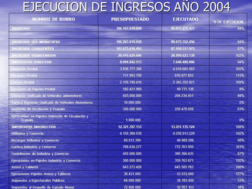 EJECUCION DE INGRESOS AÑO 2004