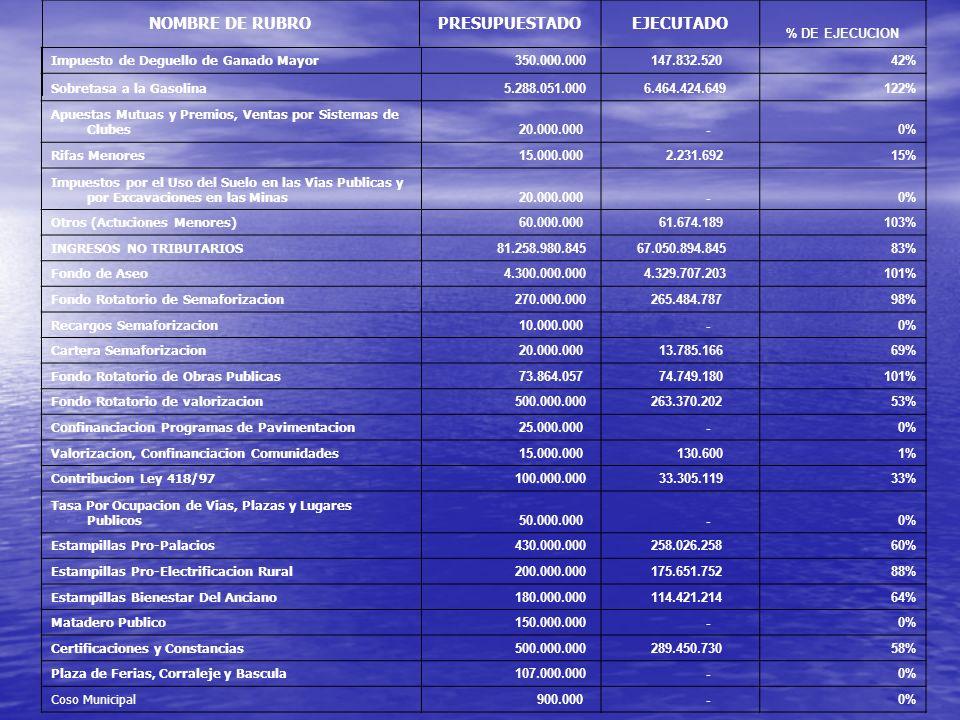 NOMBRE DE RUBRO PRESUPUESTADO EJECUTADO