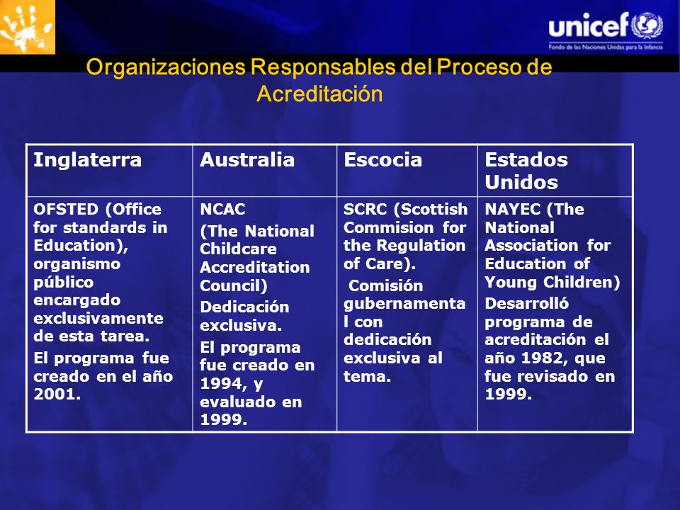 Organizaciones Responsables del Proceso de Acreditación