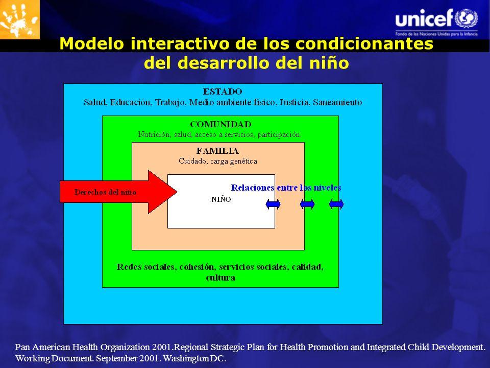 Modelo interactivo de los condicionantes del desarrollo del niño