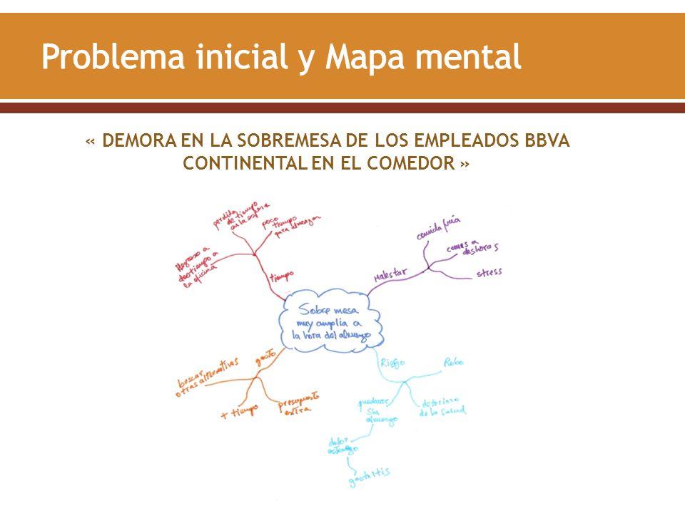 Problema inicial y Mapa mental