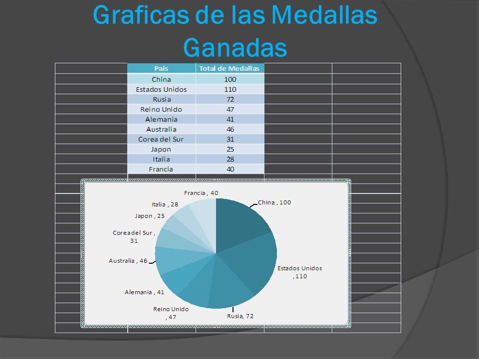 Graficas de las Medallas Ganadas