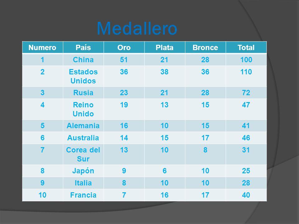 Medallero Numero País Oro Plata Bronce Total 1 China 51 21 28 100 2
