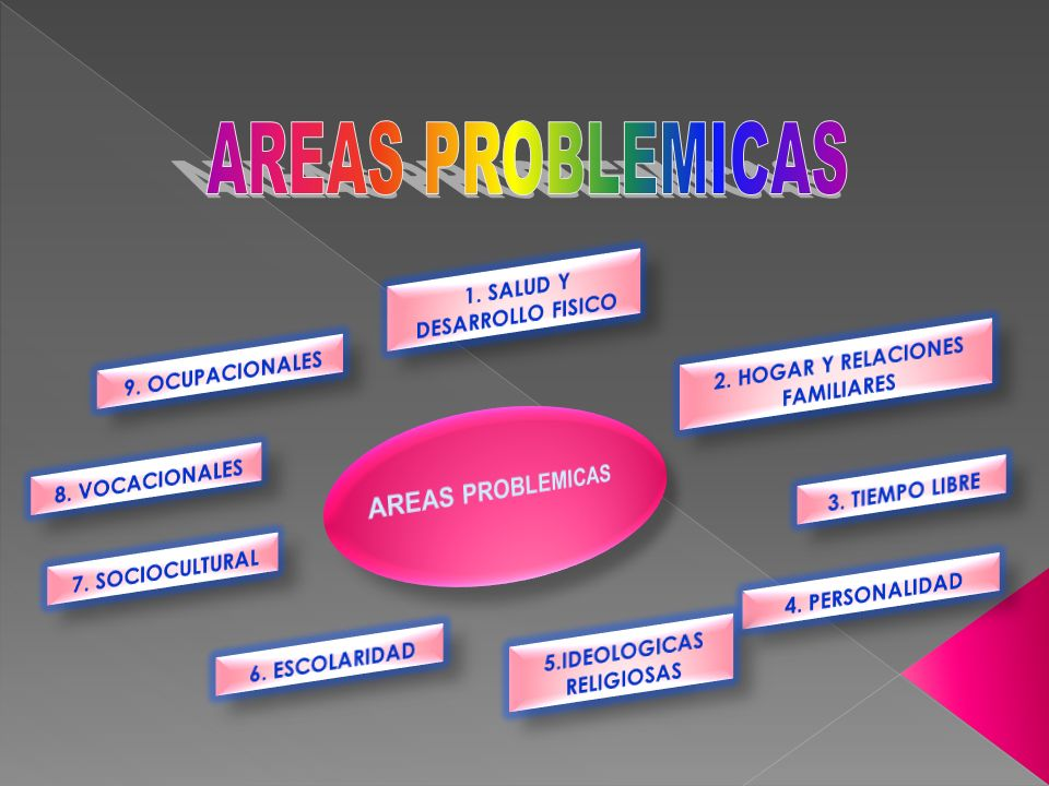 AREAS PROBLEMICAS AREAS PROBLEMICAS 1. SALUD Y DESARROLLO FISICO
