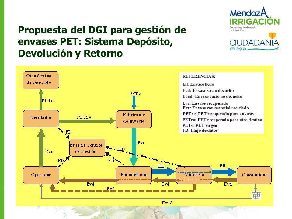 Propuesta del DGI para gestión de envases PET: Sistema Depósito, Devolución y Retorno