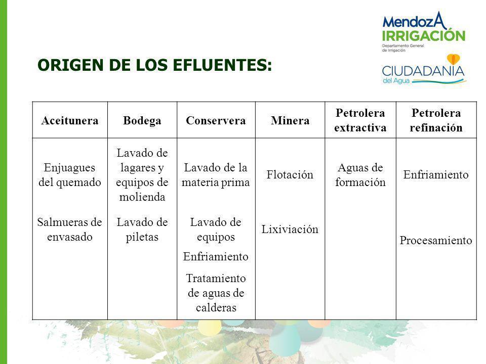 ORIGEN DE LOS EFLUENTES:
