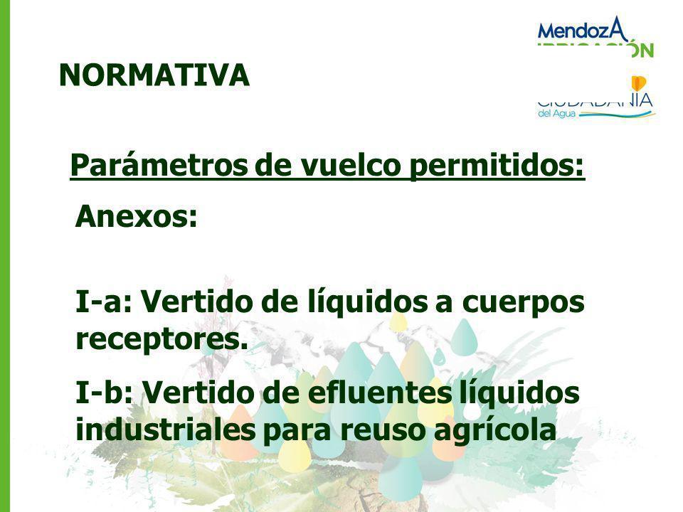 NORMATIVA Parámetros de vuelco permitidos: Anexos: I-a: Vertido de líquidos a cuerpos receptores.