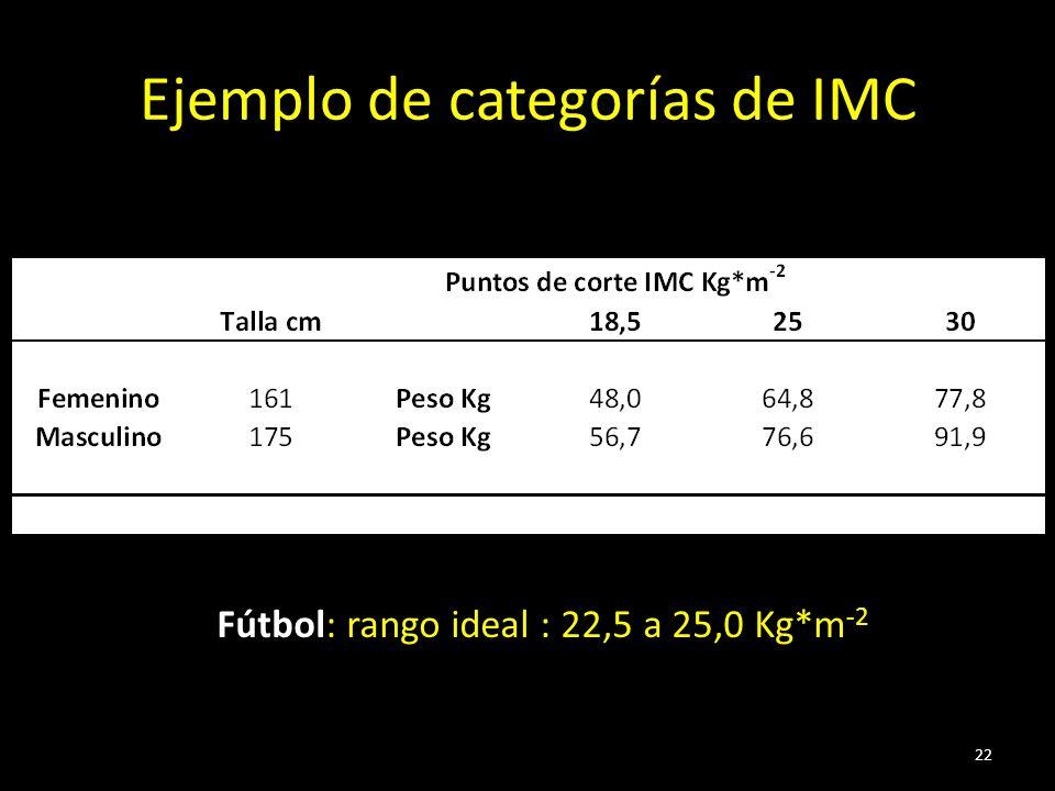 Ejemplo de categorías de IMC