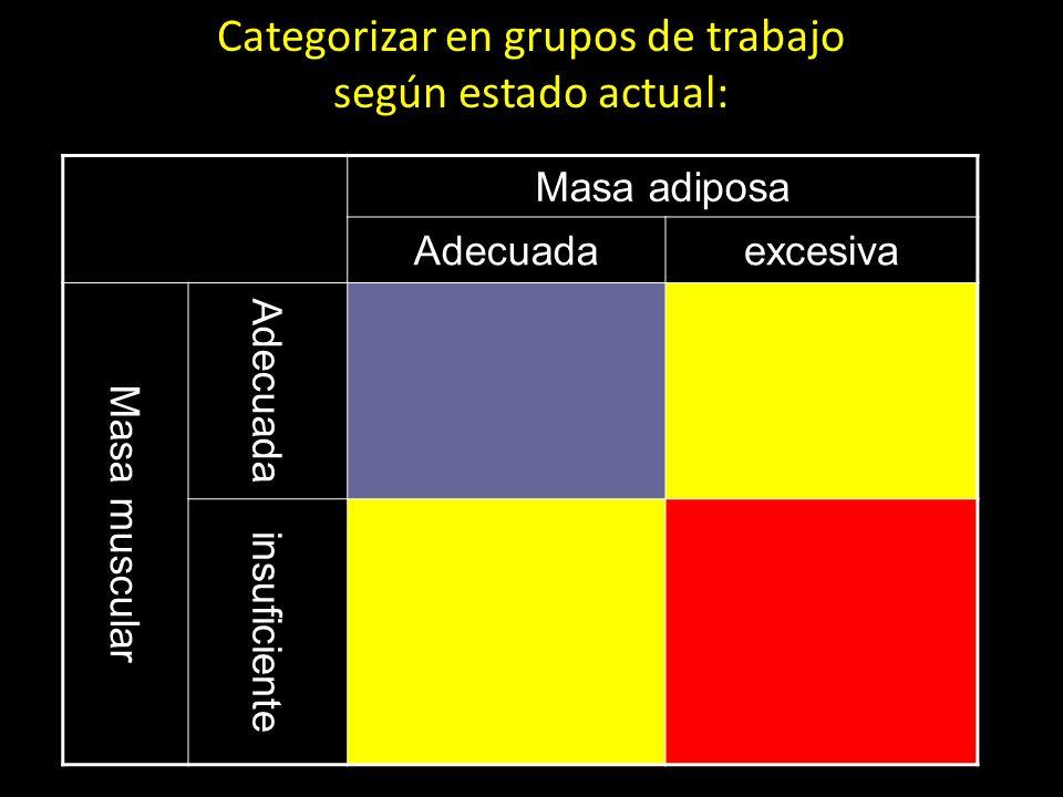 Categorizar en grupos de trabajo según estado actual:
