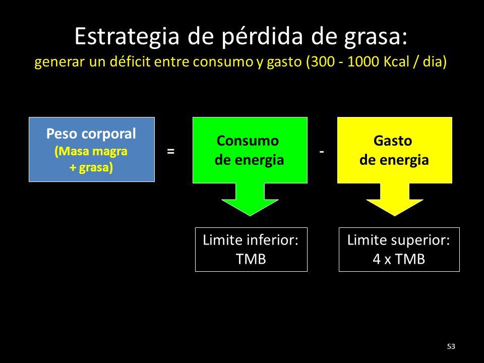 Estrategia de pérdida de grasa: generar un déficit entre consumo y gasto (300 - 1000 Kcal / dia)