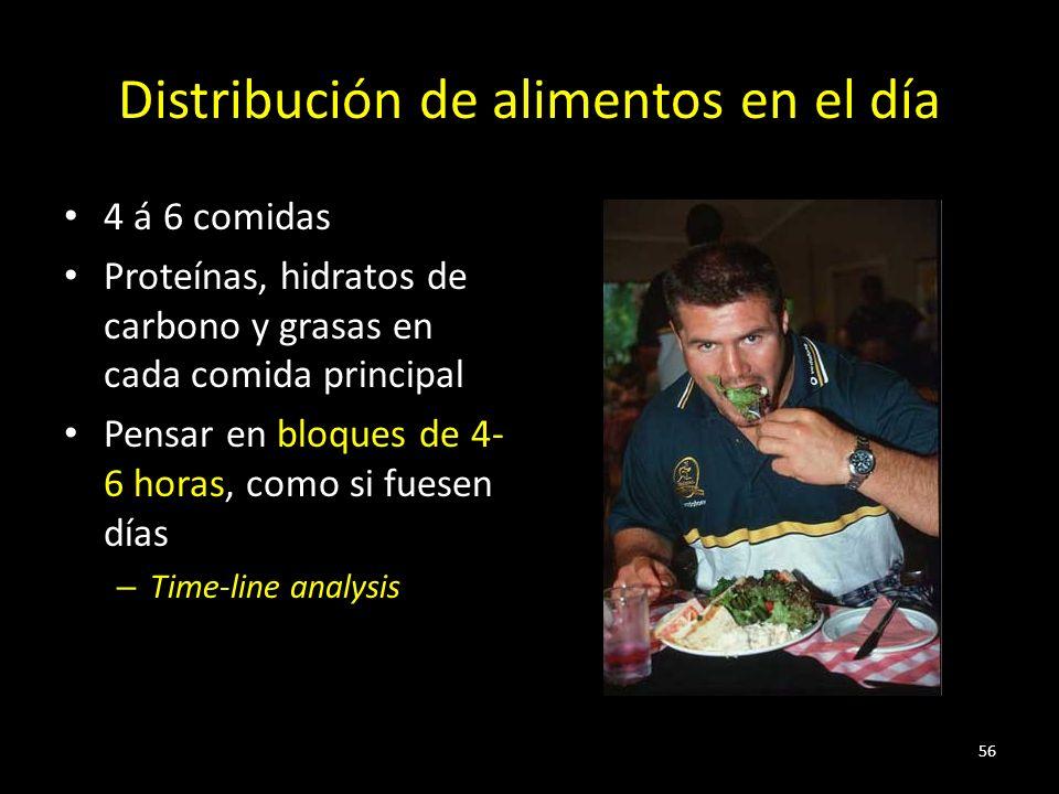 Distribución de alimentos en el día