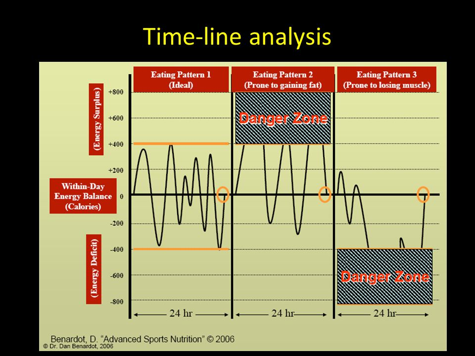 Time-line analysis